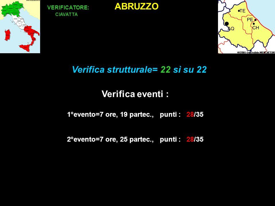 Verifica per strutture ed eventi per accreditamento di provider per lECM ABRUZZO VERIFICATORE: CIAVATTA Verifica eventi : 1°evento=7 ore, 19 partec., punti : 28/35 2°evento=7 ore, 25 partec., punti : 28/35 Verifica strutturale= 22 sì su 22