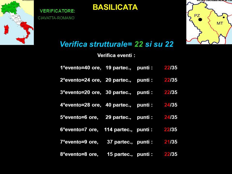 BASILICATA VERIFICATORE: CIAVATTA-ROMANO Verifica eventi : 1°evento=40 ore, 19 partec., punti : 22/35 2°evento=24 ore, 20 partec., punti : 22/35 3°evento=20 ore, 30 partec., punti : 22/35 4°evento=28 ore, 40 partec., punti : 24/35 5°evento=6 ore, 29 partec., punti : 24/35 6°evento=7 ore, 114 partec., punti : 22/35 7°evento=9 ore, 37 partec., punti : 21/35 8°evento=8 ore, 15 partec., punti : 22/35 Verifica strutturale= 22 sì su 22