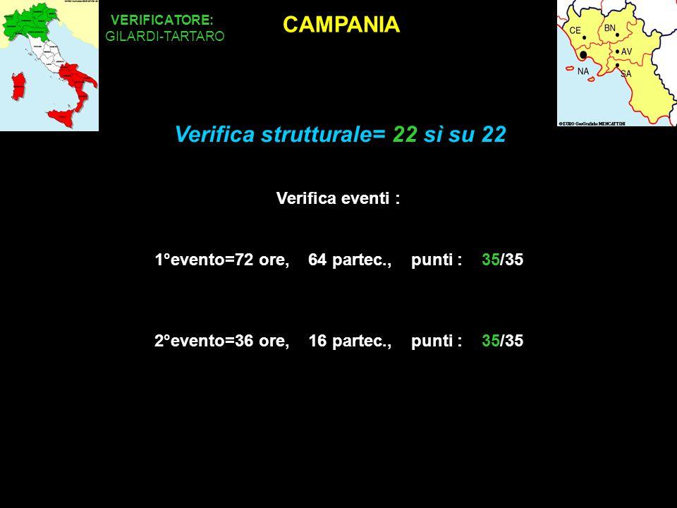 CAMPANIA VERIFICATORE: Verifica eventi : 1°evento=72 ore, 64 partec., punti : 35/35 2°evento=36 ore, 16 partec., punti : 35/35 GILARDI-TARTARO Verifica strutturale= 22 sì su 22
