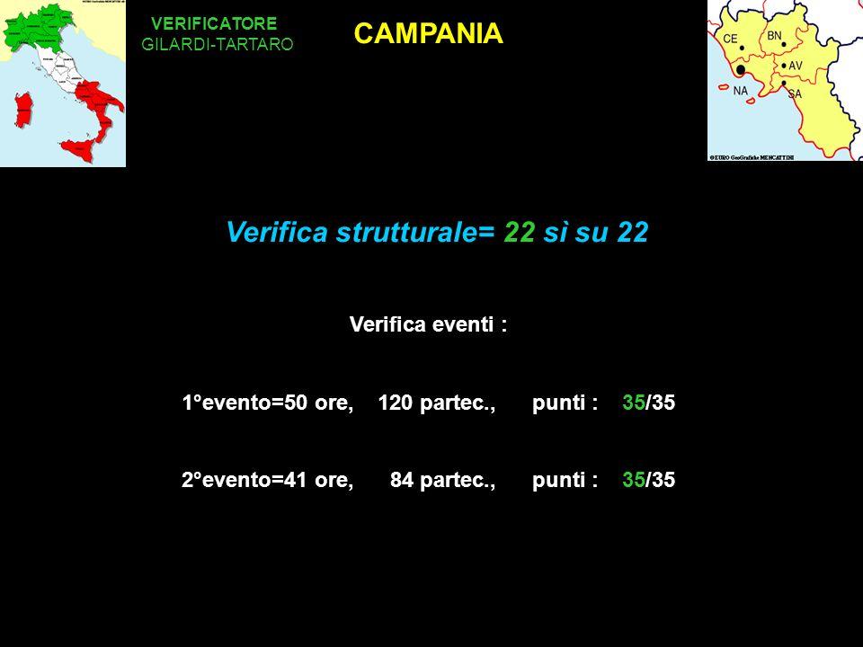 CAMPANIA VERIFICATORE Verifica eventi : 1°evento=50 ore, 120 partec., punti : 35/35 2°evento=41 ore, 84 partec., punti : 35/35 GILARDI-TARTARO Verifica strutturale= 22 sì su 22