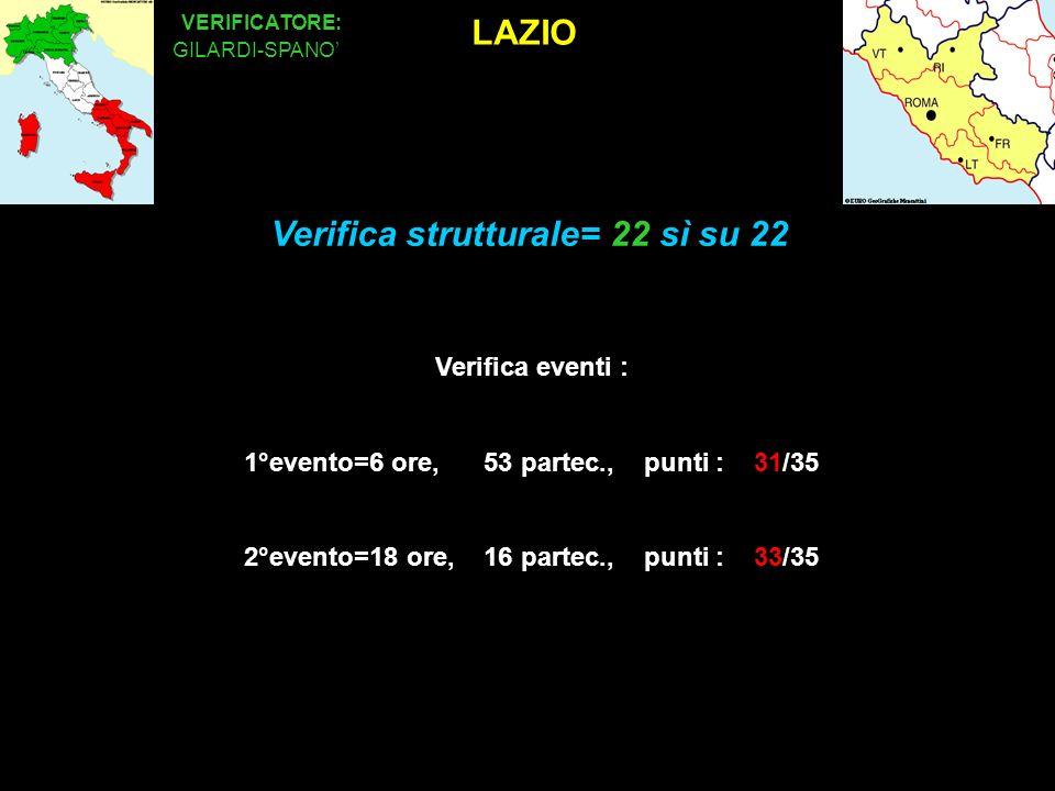 LAZIO VERIFICATORE: GILARDI-SPANO Verifica eventi : 1°evento=6 ore, 53 partec., punti : 31/35 2°evento=18 ore, 16 partec., punti : 33/35 Verifica strutturale= 22 sì su 22