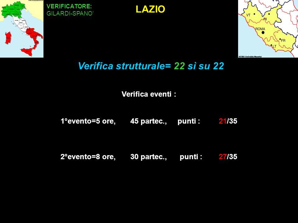 LAZIO VERIFICATORE: GILARDI-SPANO Verifica eventi : 1°evento=5 ore, 45 partec., punti : 21/35 2°evento=8 ore, 30 partec., punti : 27/35 Verifica strutturale= 22 sì su 22