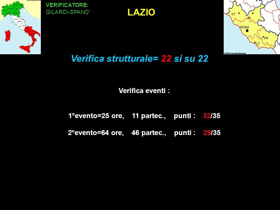 LAZIO VERIFICATORE: GILARDI-SPANO Verifica eventi : 1°evento=25 ore, 11 partec., punti : 32/35 2°evento=64 ore, 46 partec., punti : 29/35 Verifica strutturale= 22 sì su 22