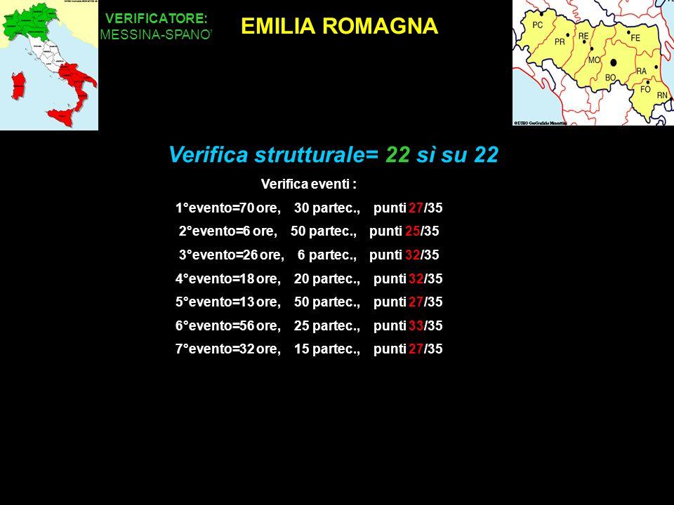 EMILIA ROMAGNA VERIFICATORE: MESSINA-SPANO Verifica strutturale= 22 sì su 22 Eventiorepartecipantipunti Verifica eventi : 1°evento=70 ore, 30 partec., punti 27/35 2°evento=6 ore, 50 partec., punti 25/35 3°evento=26 ore, 6 partec., punti 32/35 4°evento=18 ore, 20 partec., punti 32/35 5°evento=13 ore, 50 partec., punti 27/35 6°evento=56 ore, 25 partec., punti 33/35 7°evento=32 ore, 15 partec., punti 27/35