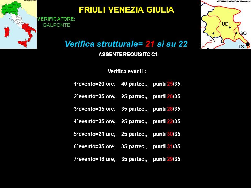 FRIULI VENEZIA GIULIA VERIFICATORE: DALPONTE Verifica eventi : 1°evento=20 ore, 40 partec., punti 25/35 2°evento=35 ore, 25 partec., punti 26/35 3°evento=35 ore, 35 partec., punti 28/35 4°evento=35 ore, 25 partec., punti 22/35 5°evento=21 ore, 25 partec., punti 30/35 6°evento=35 ore, 35 partec., punti 31/35 7°evento=18 ore, 35 partec., punti 29/35 Verifica strutturale= 21 sì su 22 ASSENTE REQUISITO C1