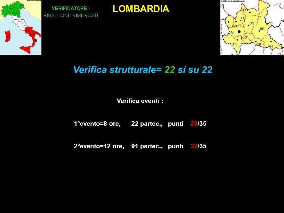 LOMBARDIA VERIFICATORE: RIBALDONE-VIMERCATI Verifica eventi : 1°evento=8 ore, 22 partec., punti 29/35 2°evento=12 ore, 91 partec., punti 32/35 Verifica strutturale= 22 sì su 22