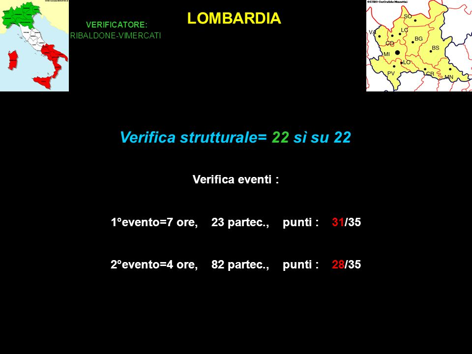 LOMBARDIA VERIFICATORE: RIBALDONE-VIMERCATI Verifica eventi : 1°evento=7 ore, 23 partec., punti : 31/35 2°evento=4 ore, 82 partec., punti : 28/35 Verifica strutturale= 22 sì su 22