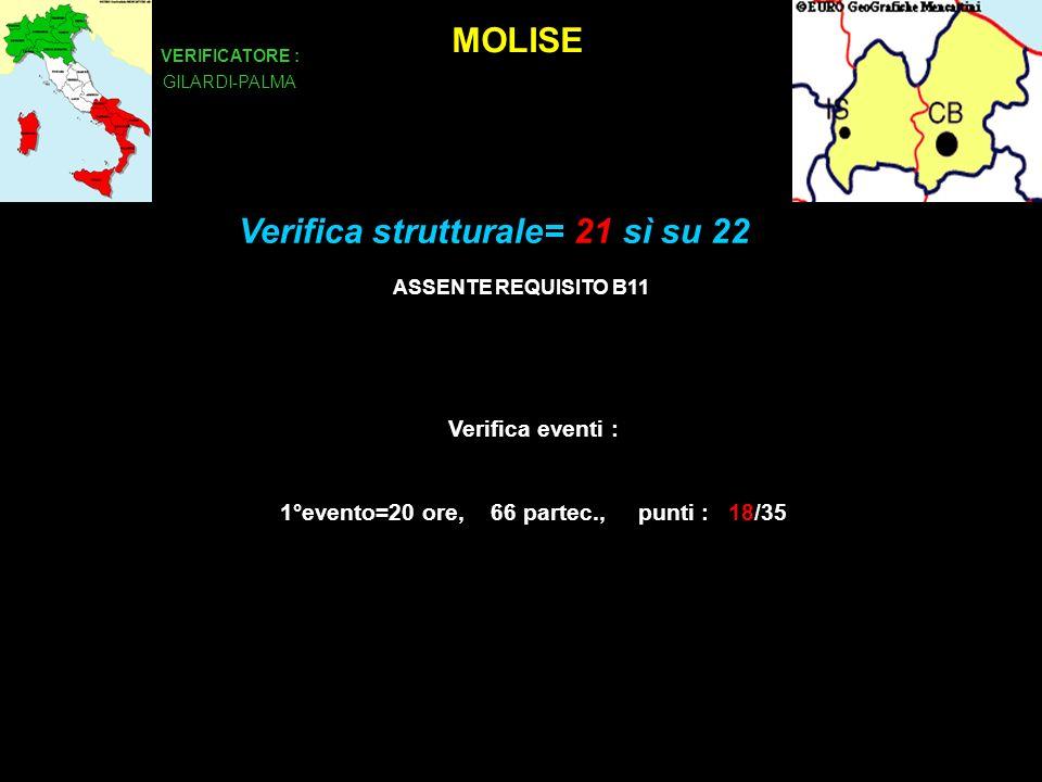 MOLISE VERIFICATORE : GILARDI-PALMA Verifica eventi : 1°evento=20 ore, 66 partec., punti : 18/35 Verifica strutturale= 21 sì su 22 ASSENTE REQUISITO B11