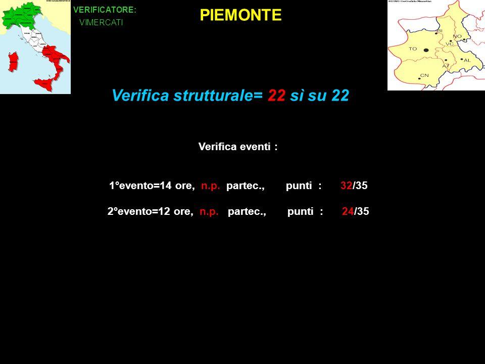 PIEMONTE VERIFICATORE: VIMERCATI Verifica eventi : 1°evento=14 ore, n.p.