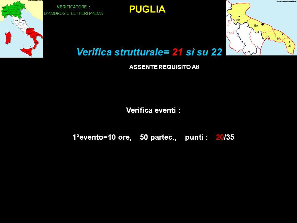 PUGLIA VERIFICATORE : DAMBROSIO LETTIERI-PALMA Verifica eventi : 1°evento=10 ore, 50 partec., punti : 20/35 Verifica strutturale= 21 sì su 22 ASSENTE REQUISITO A6