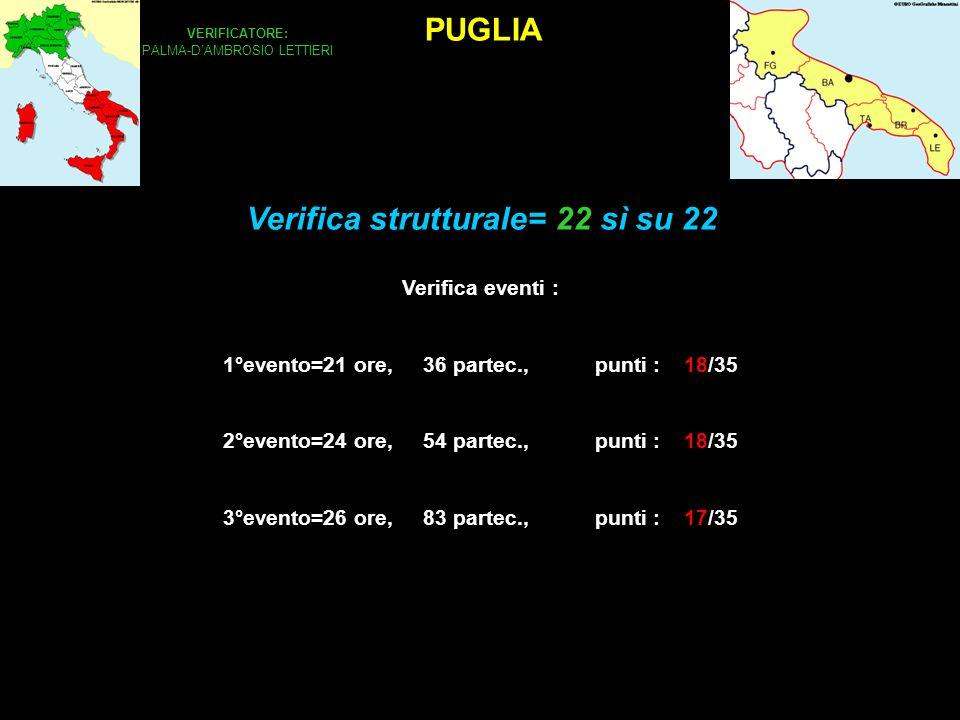 PUGLIA VERIFICATORE: PALMA-DAMBROSIO LETTIERI Verifica eventi : 1°evento=21 ore, 36 partec., punti : 18/35 2°evento=24 ore, 54 partec., punti : 18/35 3°evento=26 ore, 83 partec., punti : 17/35 Verifica strutturale= 22 sì su 22