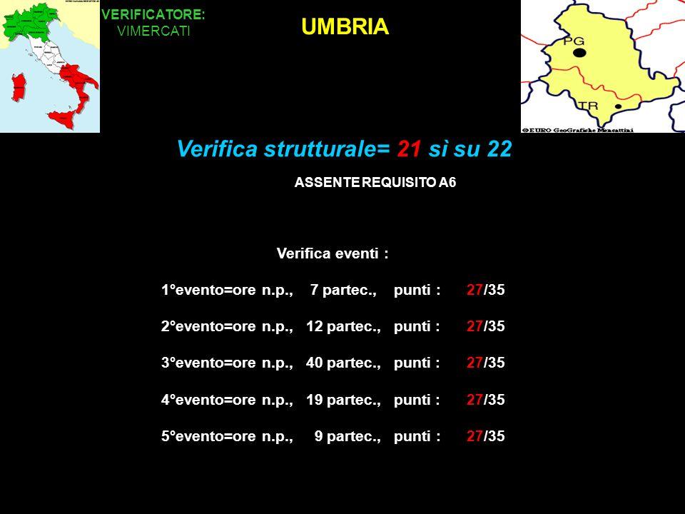 UMBRIA VERIFICATORE: VIMERCATI Verifica eventi : 1°evento=ore n.p., 7 partec., punti : 27/35 2°evento=ore n.p., 12 partec., punti : 27/35 3°evento=ore n.p., 40 partec., punti : 27/35 4°evento=ore n.p., 19 partec., punti : 27/35 5°evento=ore n.p., 9 partec., punti : 27/35 Verifica strutturale= 21 sì su 22 ASSENTE REQUISITO A6
