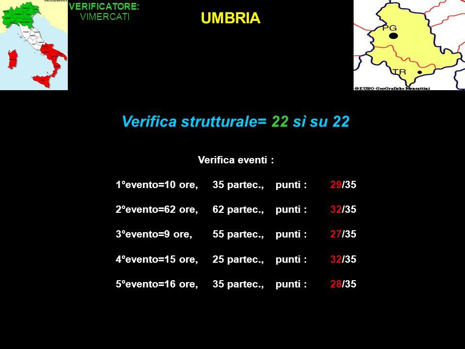 UMBRIA VERIFICATORE: VIMERCATI Verifica eventi : 1°evento=10 ore, 35 partec., punti : 29/35 2°evento=62 ore, 62 partec., punti : 32/35 3°evento=9 ore, 55 partec., punti : 27/35 4°evento=15 ore, 25 partec., punti : 32/35 5°evento=16 ore, 35 partec., punti : 28/35 Verifica strutturale= 22 sì su 22