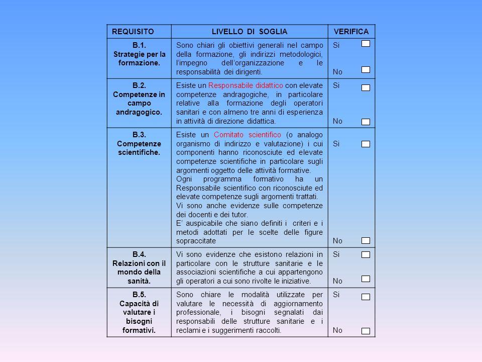REQUISITOLIVELLO DI SOGLIAVERIFICA B.1. Strategie per la formazione.