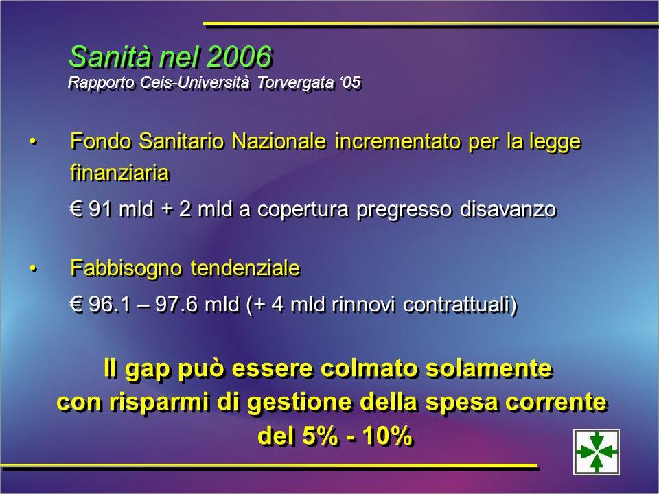 Fondo Sanitario Nazionale incrementato per la legge finanziaria 91 mld + 2 mld a copertura pregresso disavanzo Fabbisogno tendenziale 96.1 – 97.6 mld (+ 4 mld rinnovi contrattuali) Fondo Sanitario Nazionale incrementato per la legge finanziaria 91 mld + 2 mld a copertura pregresso disavanzo Fabbisogno tendenziale 96.1 – 97.6 mld (+ 4 mld rinnovi contrattuali) Sanità nel 2006 Rapporto Ceis-Università Torvergata 05 Il gap può essere colmato solamente con risparmi di gestione della spesa corrente del 5% - 10% Il gap può essere colmato solamente con risparmi di gestione della spesa corrente del 5% - 10%