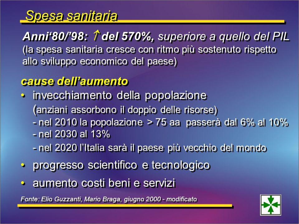 Anni80/98: del 570%, superiore a quello del PIL (la spesa sanitaria cresce con ritmo più sostenuto rispetto allo sviluppo economico del paese) Spesa sanitaria cause dellaumento invecchiamento della popolazione ( anziani assorbono il doppio delle risorse) - nel 2010 la popolazione > 75 aa passerà dal 6% al 10% - nel 2030 al 13% - nel 2020 lItalia sarà il paese più vecchio del mondo progresso scientifico e tecnologico aumento costi beni e servizi cause dellaumento invecchiamento della popolazione ( anziani assorbono il doppio delle risorse) - nel 2010 la popolazione > 75 aa passerà dal 6% al 10% - nel 2030 al 13% - nel 2020 lItalia sarà il paese più vecchio del mondo progresso scientifico e tecnologico aumento costi beni e servizi Fonte: Elio Guzzanti, Mario Braga, giugno 2000 - modificato