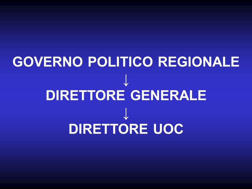 GOVERNO POLITICO REGIONALE DIRETTORE GENERALE DIRETTORE UOC