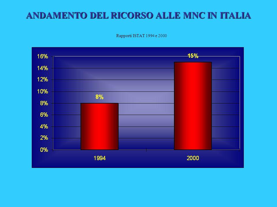 ANDAMENTO DEL RICORSO ALLE MNC IN ITALIA Rapporti ISTAT 1994 e 2000