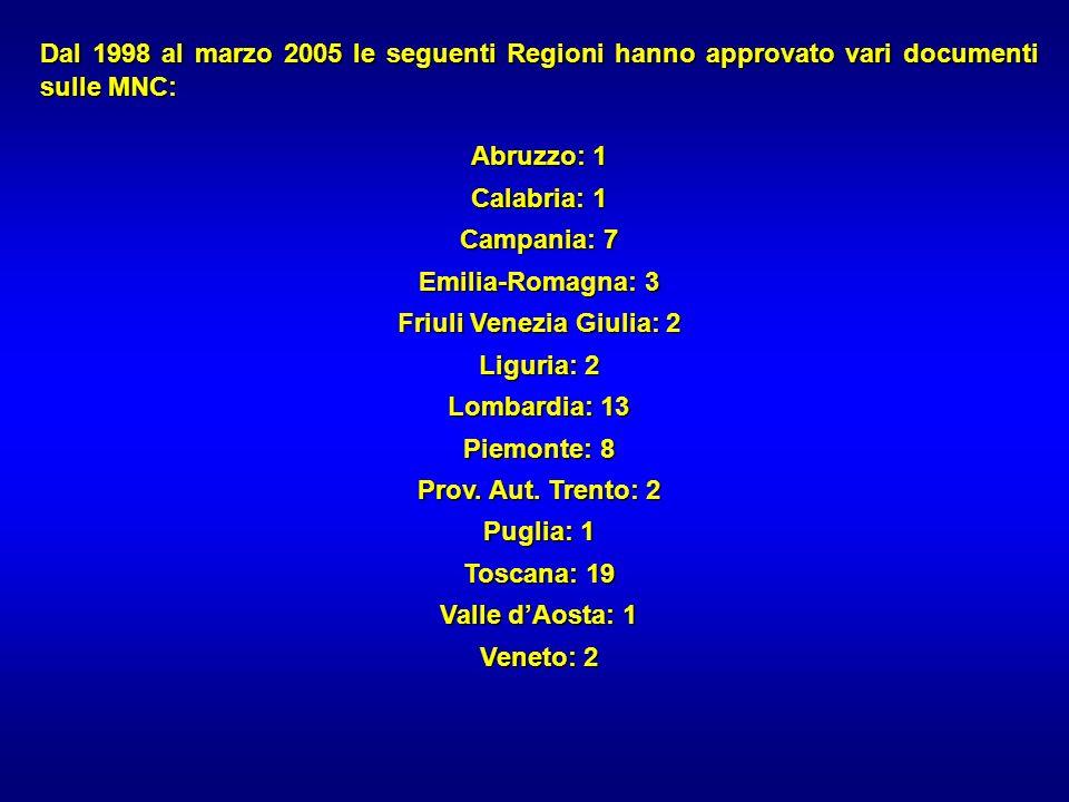 Dal 1998 al marzo 2005 le seguenti Regioni hanno approvato vari documenti sulle MNC: Abruzzo: 1 Calabria: 1 Campania: 7 Emilia-Romagna: 3 Friuli Venez