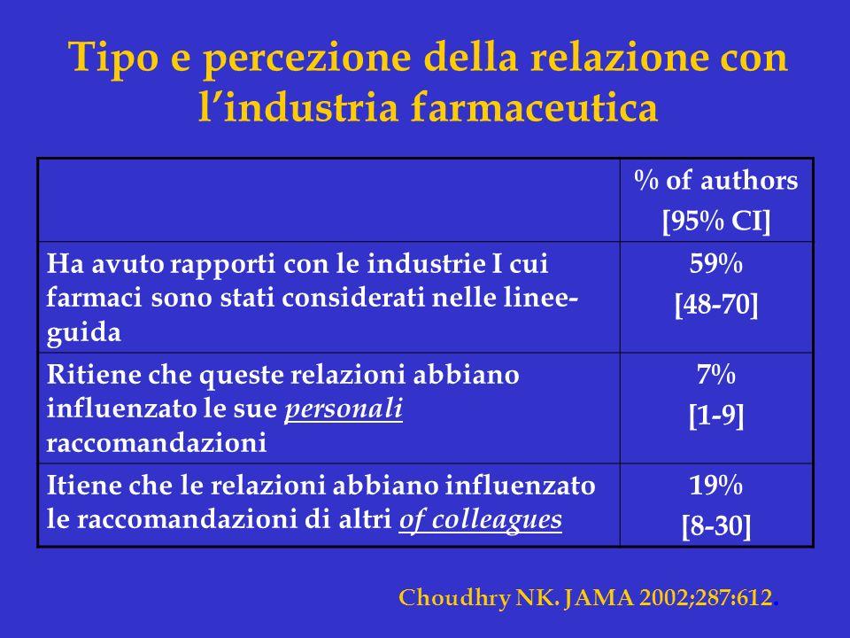 Tipo e percezione della relazione con lindustria farmaceutica % of authors [95% CI] Ha avuto rapporti con le industrie I cui farmaci sono stati consid