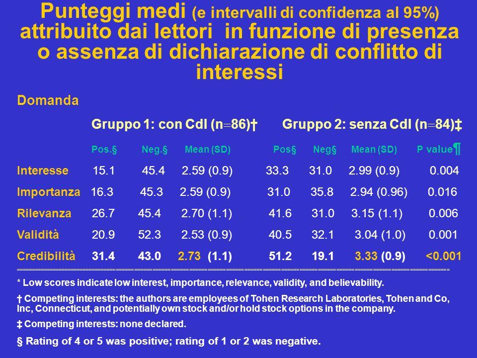 Punteggi medi (e intervalli di confidenza al 95%) attribuito dai lettori in funzione di presenza o assenza di dichiarazione di conflitto di interessi