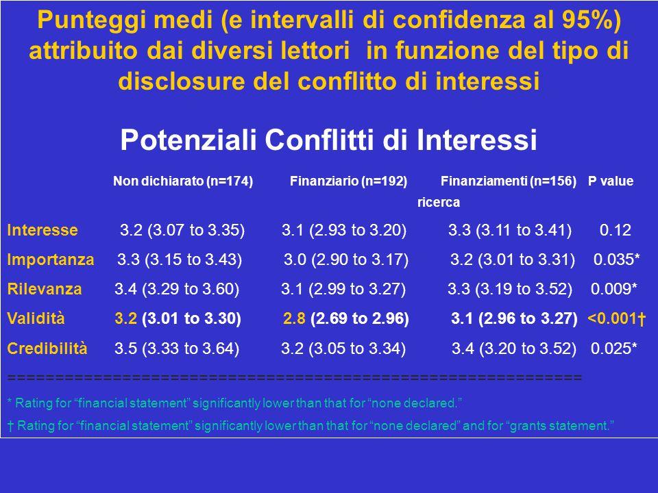 Punteggi medi (e intervalli di confidenza al 95%) attribuito dai diversi lettori in funzione del tipo di disclosure del conflitto di interessi Potenzi