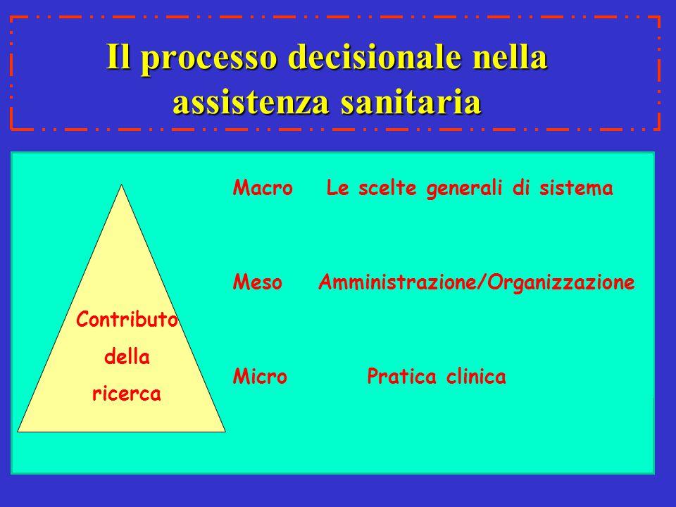 Il processo decisionale nella assistenza sanitaria Contributo della ricerca Macro Le scelte generali di sistema Meso Amministrazione/Organizzazione Mi