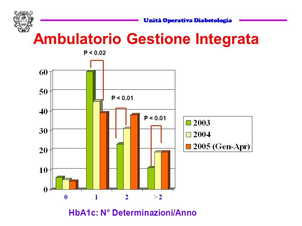Unità Operativa Diabetologia Ambulatorio Gestione Integrata HbA1c: N° Determinazioni/Anno P < 0.02 P < 0.01