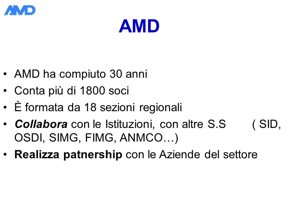 AMD AMD ha compiuto 30 anni Conta più di 1800 soci È formata da 18 sezioni regionali Collabora con le Istituzioni, con altre S.S ( SID, OSDI, SIMG, FIMG, ANMCO…) Realizza patnership con le Aziende del settore