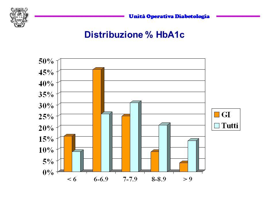 Distribuzione % HbA1c Unità Operativa Diabetologia