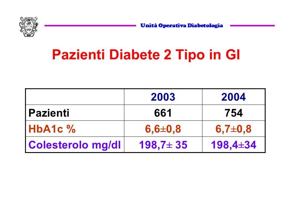 20032004 Pazienti661754 HbA1c %6,6±0,86,7±0,8 Colesterolo mg/dl198,7± 35198,4±34 Unità Operativa Diabetologia Pazienti Diabete 2 Tipo in GI