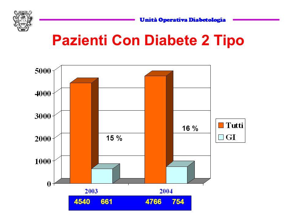 Unità Operativa Diabetologia Pazienti Con Diabete 2 Tipo 15 % 16 % 4540 661 4766 754