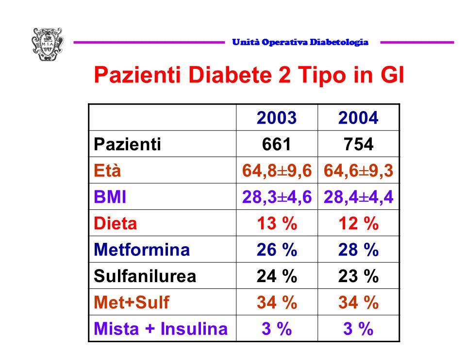 20032004 Pazienti661754 Età64,8±9,664,6±9,3 BMI28,3±4,628,4±4,4 Dieta13 %12 % Metformina26 %28 % Sulfanilurea24 %23 % Met+Sulf34 % Mista + Insulina3 % Unità Operativa Diabetologia Pazienti Diabete 2 Tipo in GI