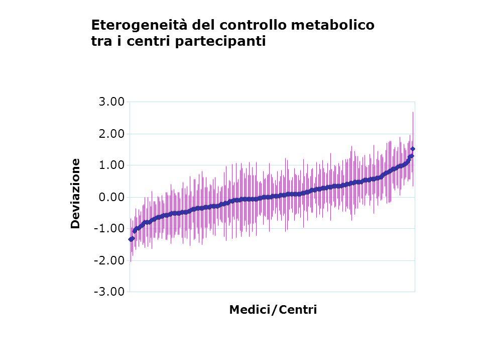-3.00 -2.00 0.00 1.00 2.00 3.00 Medici/Centri Deviazione Eterogeneità del controllo metabolico tra i centri partecipanti