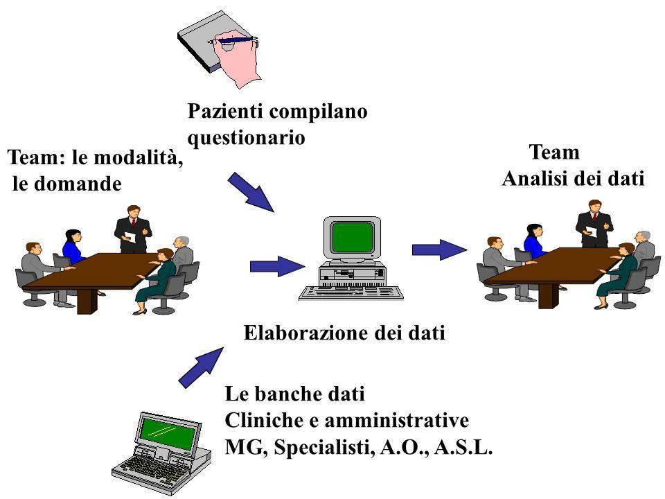 Pazienti compilano questionario Le banche dati Cliniche e amministrative MG, Specialisti, A.O., A.S.L.