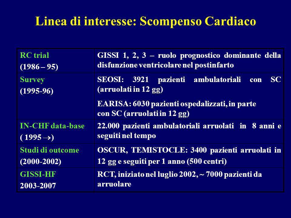 Linea di interesse: Scompenso Cardiaco RC trial (1986 – 95) GISSI 1, 2, 3 – ruolo prognostico dominante della disfunzione ventricolare nel postinfarto Survey (1995-96) SEOSI: 3921 pazienti ambulatoriali con SC (arruolati in 12 gg) EARISA: 6030 pazienti ospedalizzati, in parte con SC (arruolati in 12 gg) IN-CHF data-base ( 1995 ) 22.000 pazienti ambulatoriali arruolati in 8 anni e seguiti nel tempo Studi di outcome (2000-2002) OSCUR, TEMISTOCLE: 3400 pazienti arruolati in 12 gg e seguiti per 1 anno (500 centri) GISSI-HF 2003-2007 RCT, iniziato nel luglio 2002, 7000 pazienti da arruolare