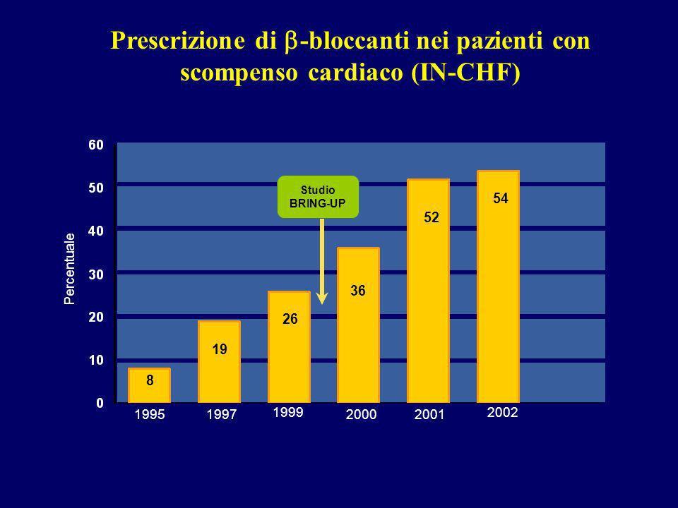 Prescrizione di -bloccanti nei pazienti con scompenso cardiaco (IN-CHF) Percentuale 1995199720002001 8 19 26 36 52 Studio BRING-UP 1999 54 2002