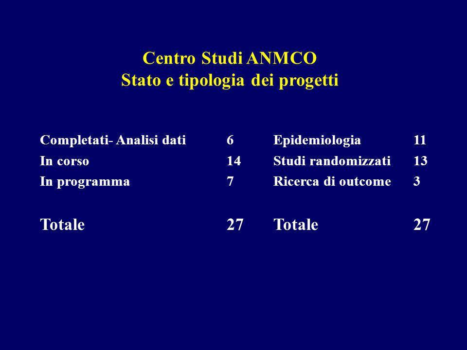 Centro Studi ANMCO Stato e tipologia dei progetti Completati- Analisi dati6Epidemiologia11 In corso14Studi randomizzati13 In programma7Ricerca di outcome3 Totale 27Totale27