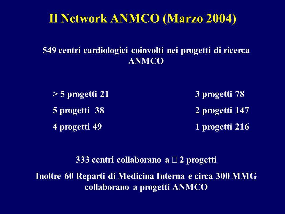 Il Network ANMCO (Marzo 2004) 549 centri cardiologici coinvolti nei progetti di ricerca ANMCO > 5 progetti 213 progetti 78 5 progetti 382 progetti 147 4 progetti 491 progetti 216 333 centri collaborano a 2 progetti Inoltre 60 Reparti di Medicina Interna e circa 300 MMG collaborano a progetti ANMCO