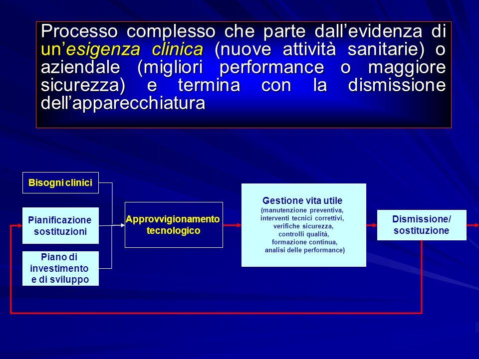 Processo complesso che parte dallevidenza di unesigenza clinica (nuove attività sanitarie) o aziendale (migliori performance o maggiore sicurezza) e t