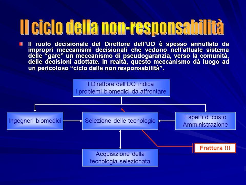 Frattura !!! Il ruolo decisionale del Direttore dellUO è spesso annullato da impropri meccanismi decisionali che vedono nellattuale sistema delle gare