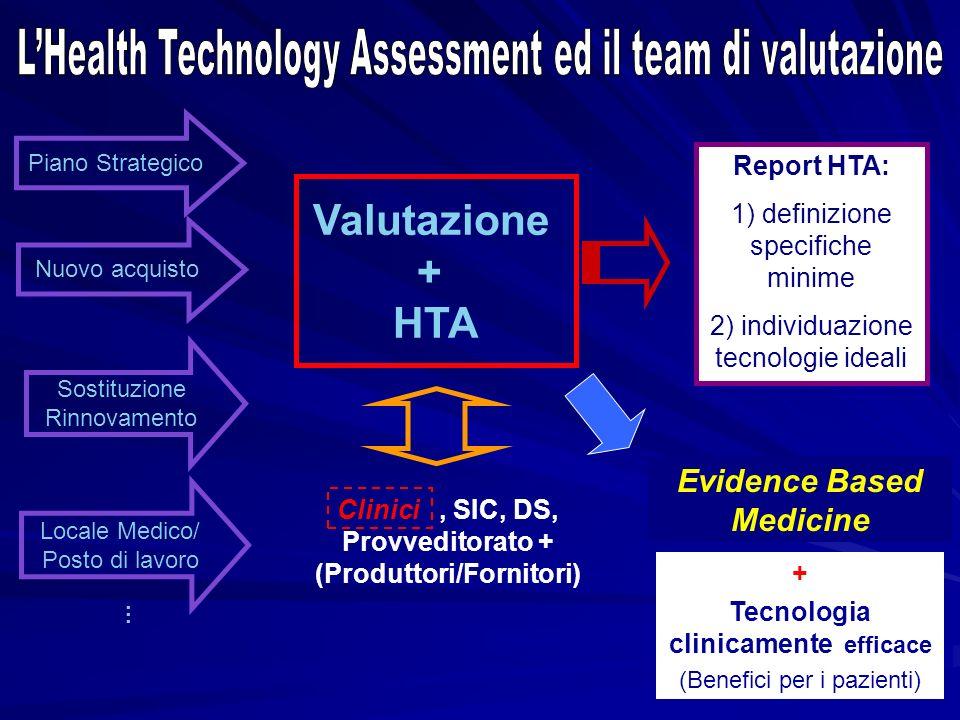 Nuovo acquisto Sostituzione Rinnovamento Locale Medico/ Posto di lavoro... Valutazione + HTA Clinici, SIC, DS, Provveditorato + (Produttori/Fornitori)
