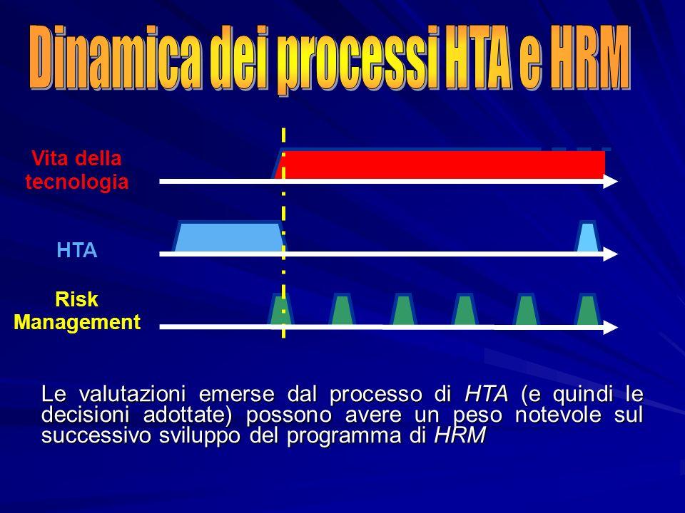 Le valutazioni emerse dal processo di HTA (e quindi le decisioni adottate) possono avere un peso notevole sul successivo sviluppo del programma di HRM