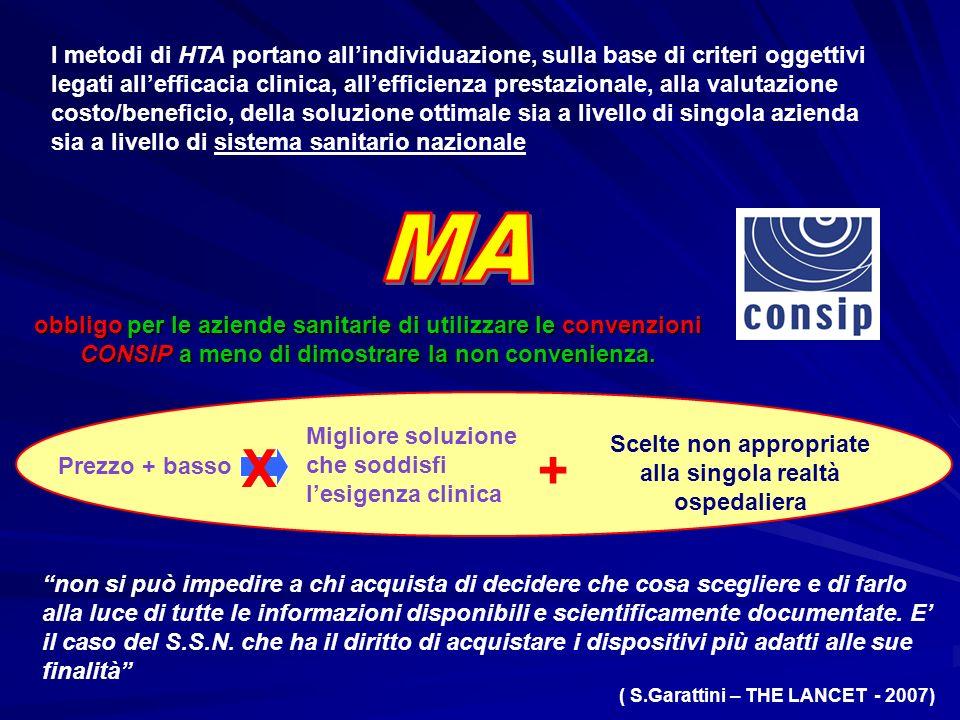 I metodi di HTA portano allindividuazione, sulla base di criteri oggettivi legati allefficacia clinica, allefficienza prestazionale, alla valutazione