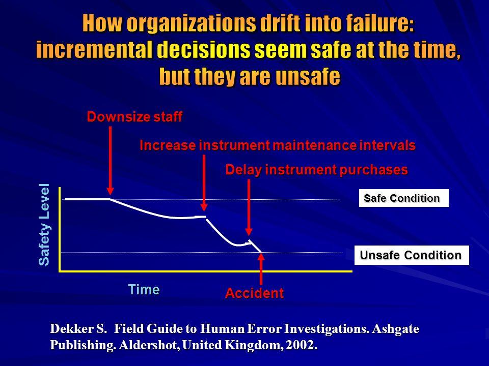 Dekker S. Field Guide to Human Error Investigations. Ashgate Publishing. Aldershot, United Kingdom, 2002. Safe Condition Unsafe Condition Time Safety