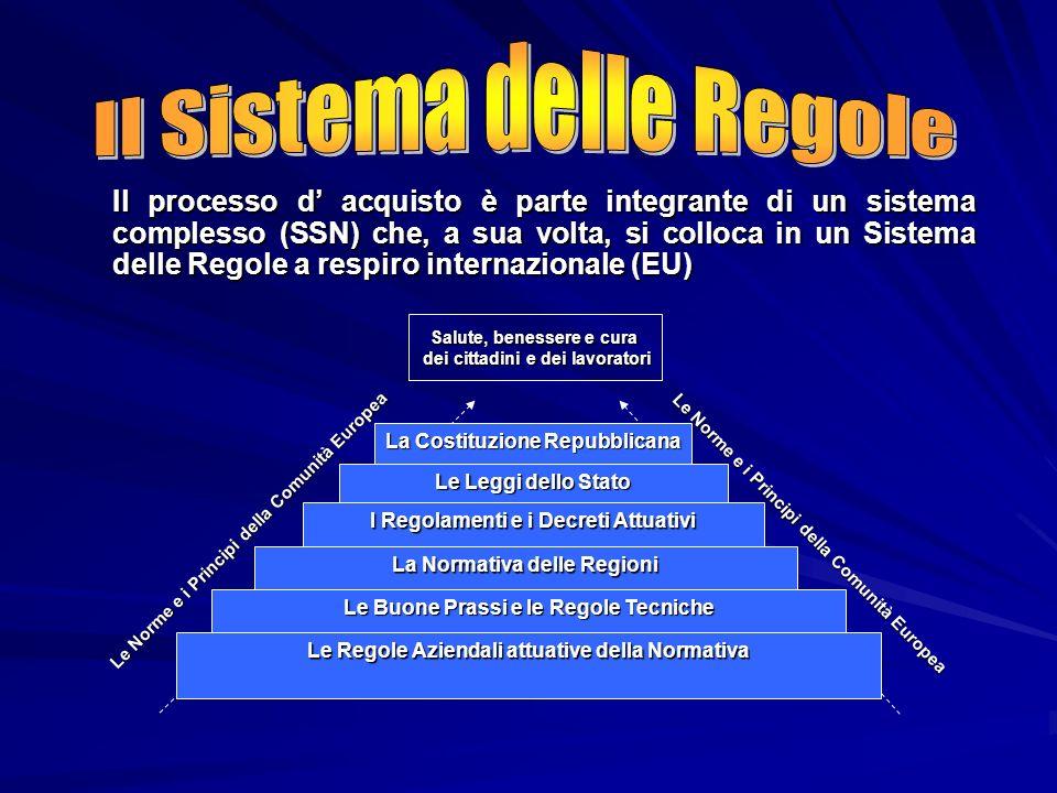 Il processo d acquisto è parte integrante di un sistema complesso (SSN) che, a sua volta, si colloca in un Sistema delle Regole a respiro internaziona