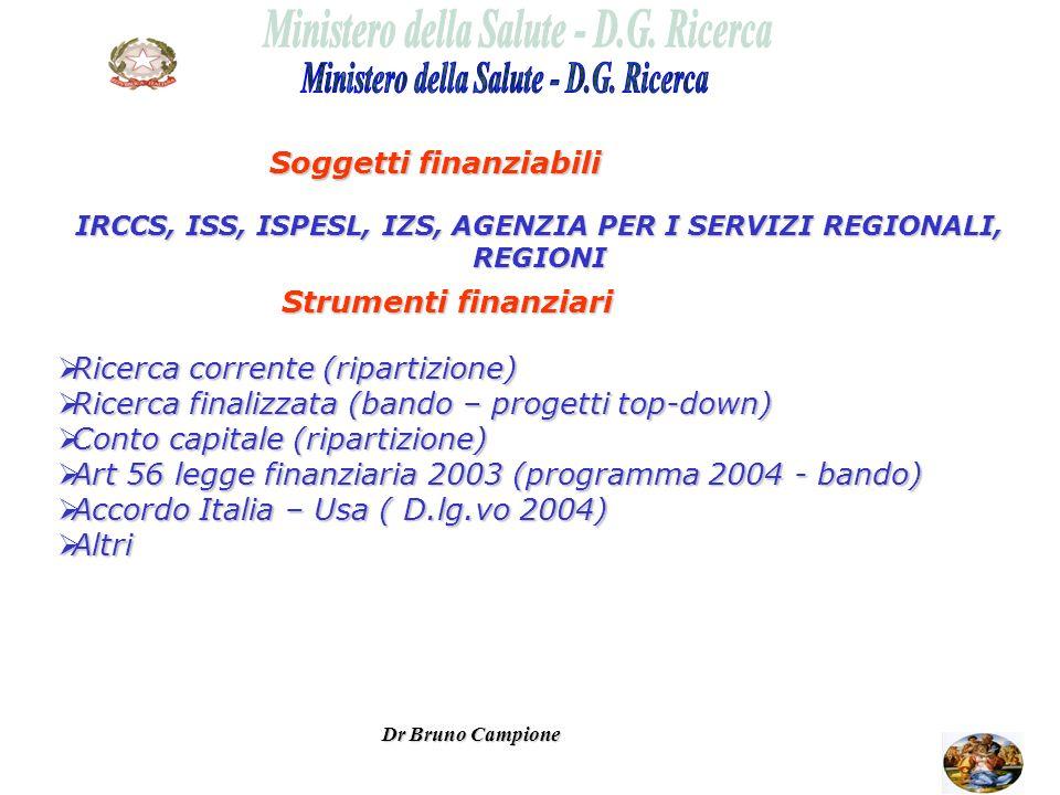 Strumenti finanziari Soggetti finanziabili IRCCS, ISS, ISPESL, IZS, AGENZIA PER I SERVIZI REGIONALI, REGIONI Ricerca corrente (ripartizione) Ricerca corrente (ripartizione) Ricerca finalizzata (bando – progetti top-down) Ricerca finalizzata (bando – progetti top-down) Conto capitale (ripartizione) Conto capitale (ripartizione) Art 56 legge finanziaria 2003 (programma 2004 - bando) Art 56 legge finanziaria 2003 (programma 2004 - bando) Accordo Italia – Usa ( D.lg.vo 2004) Accordo Italia – Usa ( D.lg.vo 2004) Altri Altri Dr Bruno Campione