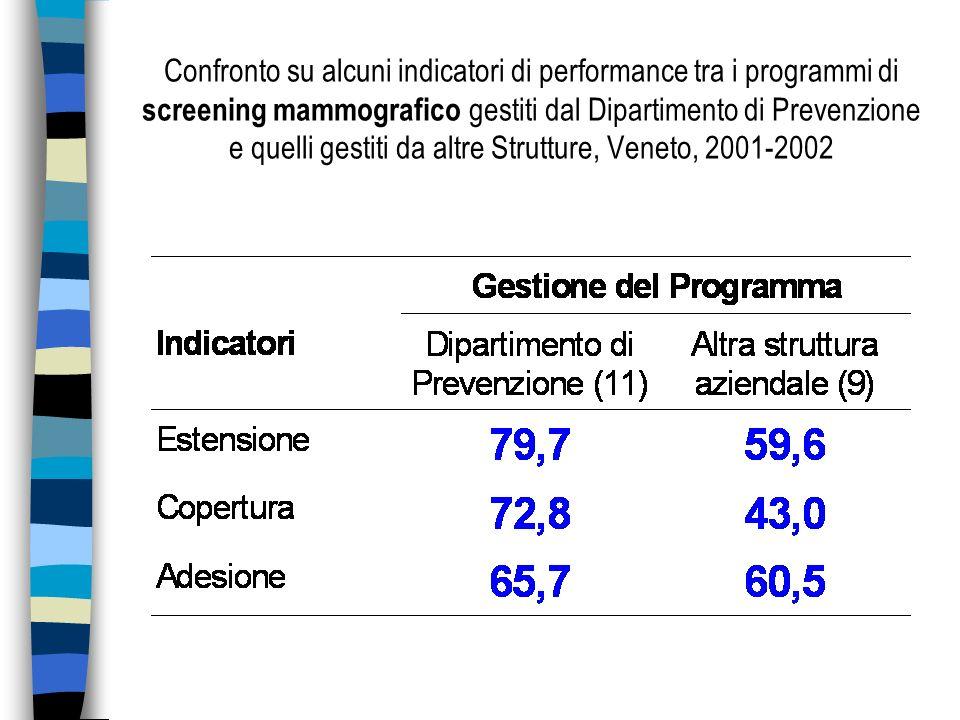 Confronto su alcuni indicatori di performance tra i programmi di screening mammografico gestiti dal Dipartimento di Prevenzione e quelli gestiti da altre Strutture, Veneto, 2001-2002