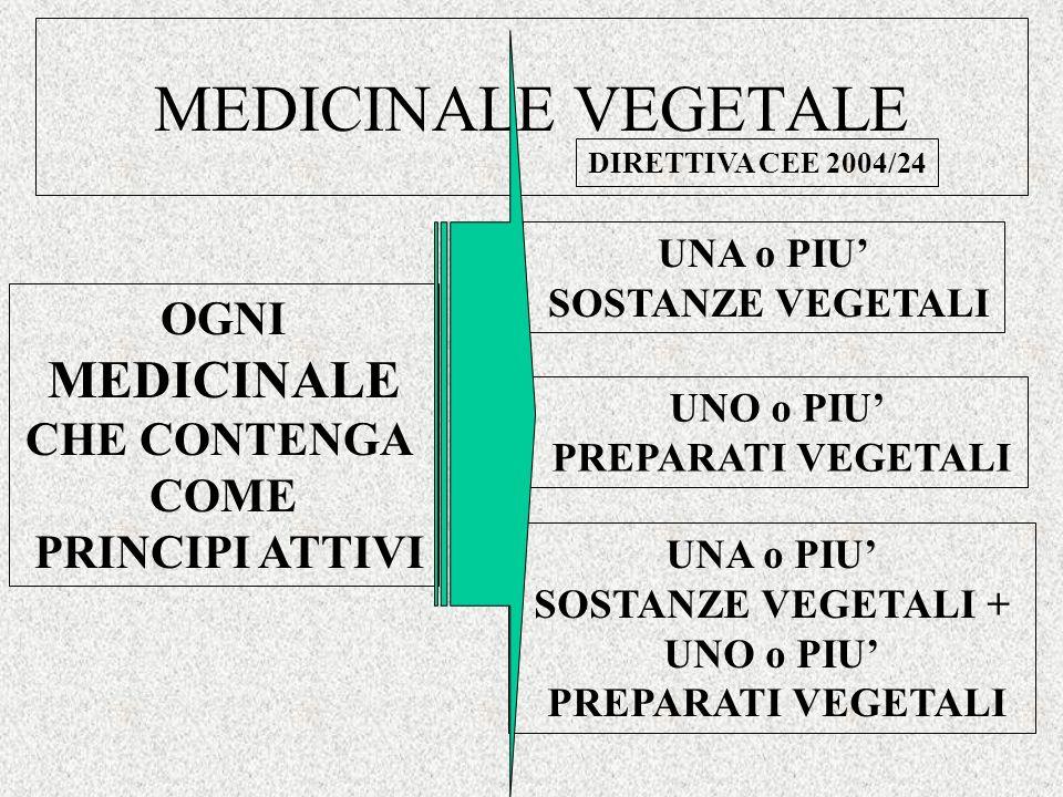 MEDICINALE VEGETALE DIRETTIVA CEE 2004/24 OGNI MEDICINALE CHE CONTENGA COME PRINCIPI ATTIVI UNA o PIU SOSTANZE VEGETALI UNA o PIU SOSTANZE VEGETALI + UNO o PIU PREPARATI VEGETALI UNO o PIU PREPARATI VEGETALI