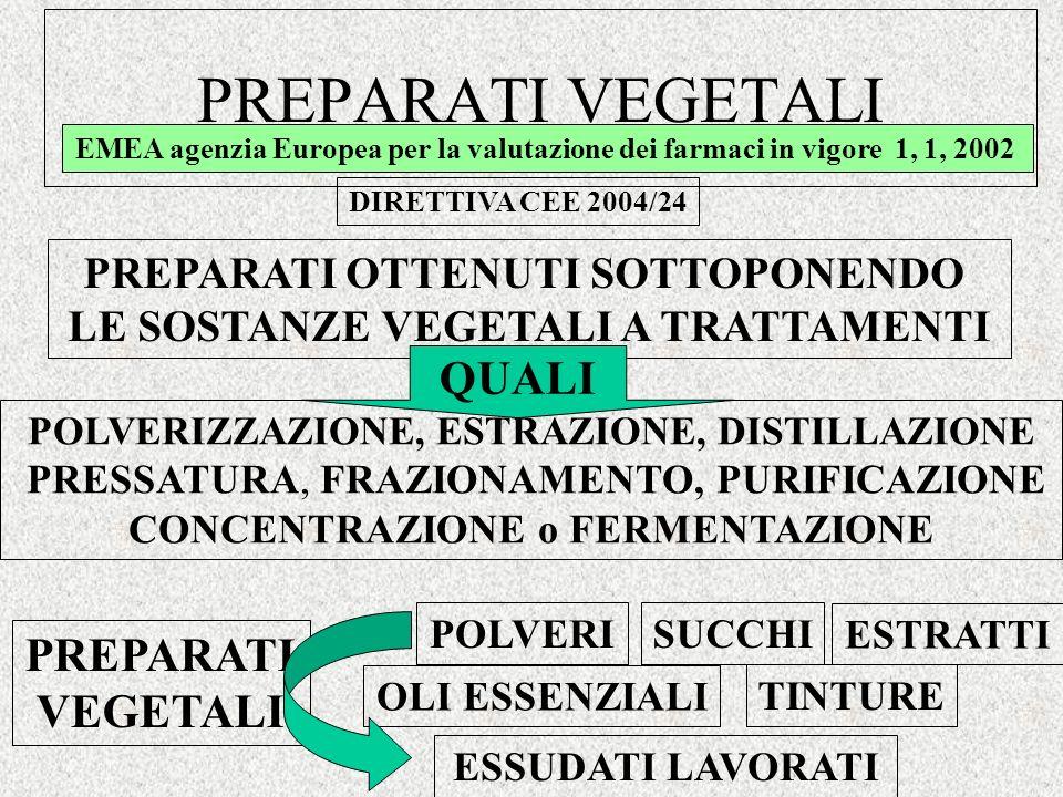 PREPARATI VEGETALI POLVERIZZAZIONE, ESTRAZIONE, DISTILLAZIONE PRESSATURA, FRAZIONAMENTO, PURIFICAZIONE CONCENTRAZIONE o FERMENTAZIONE EMEA agenzia Europea per la valutazione dei farmaci in vigore 1, 1, 2002 DIRETTIVA CEE 2004/24 PREPARATI OTTENUTI SOTTOPONENDO LE SOSTANZE VEGETALI A TRATTAMENTI QUALI POLVERI TINTURE OLI ESSENZIALI ESTRATTI ESSUDATI LAVORATI SUCCHI PREPARATI VEGETALI